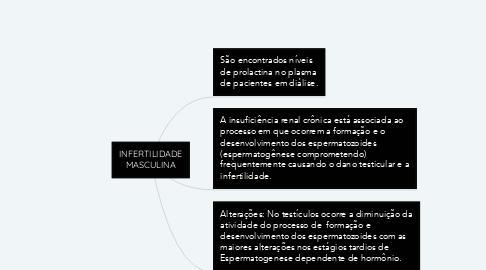 Mind Map: INFERTILIDADE MASCULINA