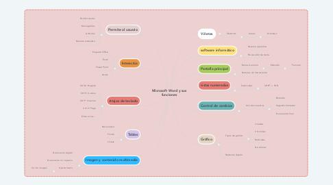 Mind Map: Microsoft Word y sus funciones