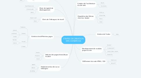 Mind Map: ETAPES DE CREATION SITE AVISERVICE