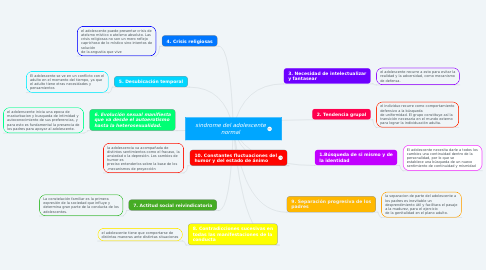 Mind Map: sindrome del adolescente normal