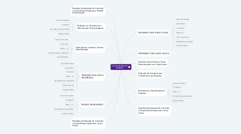 Mind Map: TIPOS DE RESCISÃO DE CONTRATO