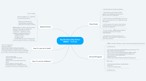 Mind Map: Big Brothers Big Sisters (BBBS) - Toronto