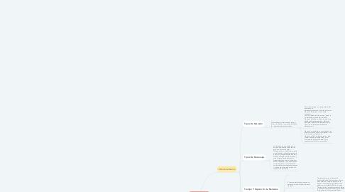 Mind Map: LA NARRATIVA