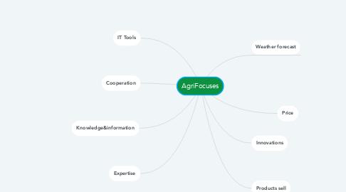 Mind Map: AgriFocuses