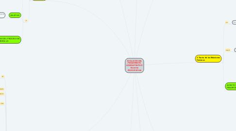 Mind Map: EVOLUCIÓN DEL PENSAMIENTO ADMINISTRATIVO: Escuelas Administrativas