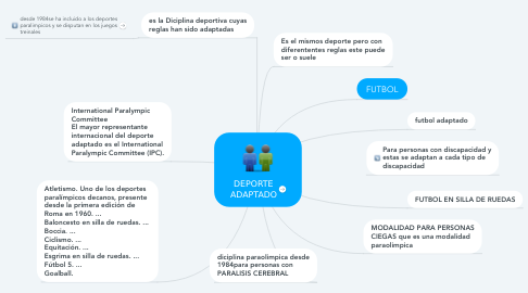 Mind Map: DEPORTE ADAPTADO