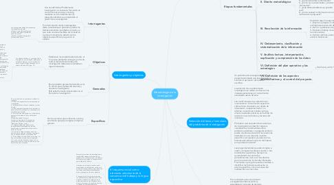 Mind Map: Metodología de la investigación