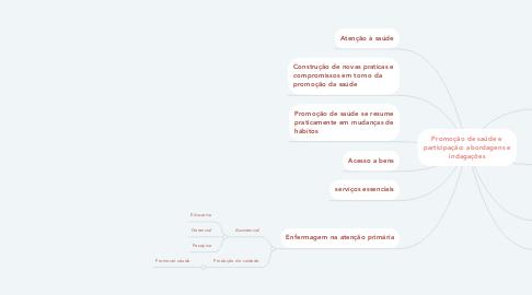 Mind Map: Promoção de saúde e participação: abordagens e indagações