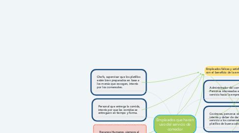 Mind Map: Empleados que hacen uso del servicio de comedor