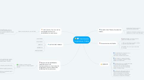 Mind Map: Habilidades lingüísticas: Habla