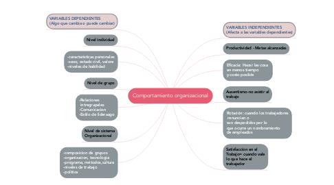 Mind Map: Comportamiento organizacional