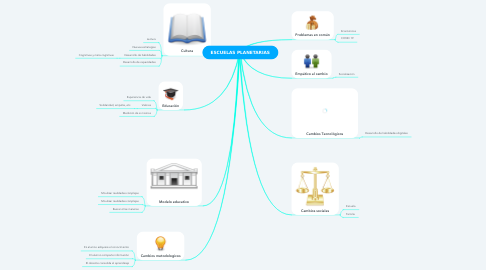 Mind Map: ESCUELAS PLANETARIAS