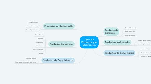 Mind Map: Tipos de Productos y su Clasificación