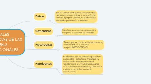 Mind Map: PRINCIPALES CARACTERÍSTCIAS DE LAS BARRERAS COMUNICACIONALES