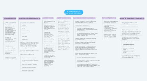 Mind Map: Cuadro comparativo: Escuelas de la Administración