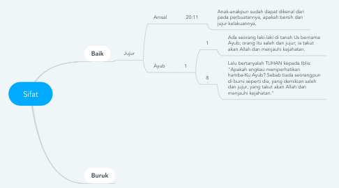 Mind Map: Sifat