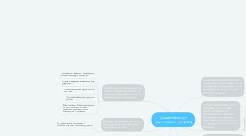 Mind Map: Aprendiendo de operaciones de nómina