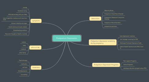 Mind Map: Postpartum Depression