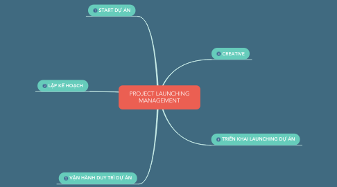 Mind Map: PROJECT LAUNCHING MANAGEMENT