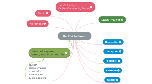 Mind Map: The Quinta Project
