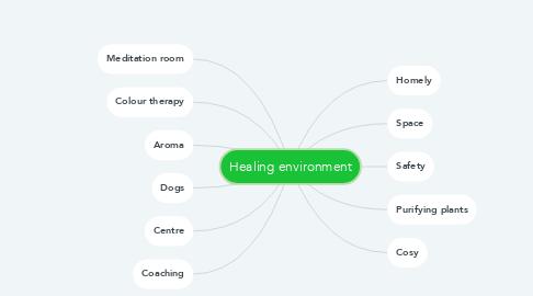 Mind Map: Healing environment
