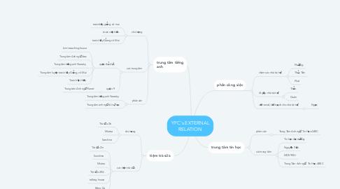 Mind Map: YFC's EXTERNAL RELATION