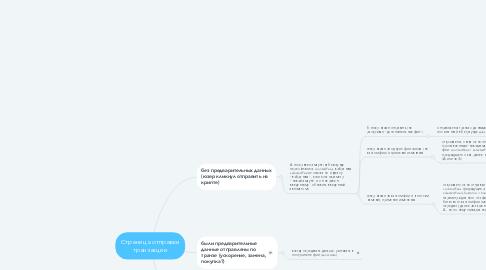 Mind Map: Страница отправки транзакции