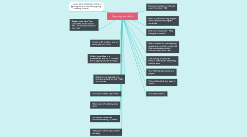 Mind Map: Exploring the 1960s