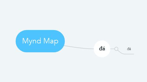 Mind Map: Mynd Map