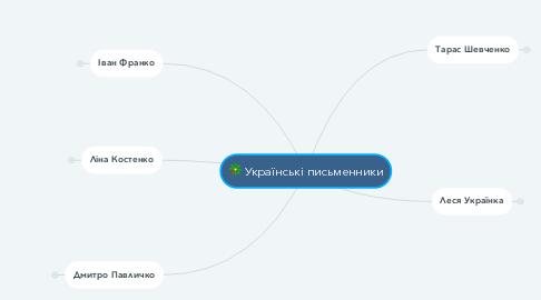 Mind Map: Українські письменники