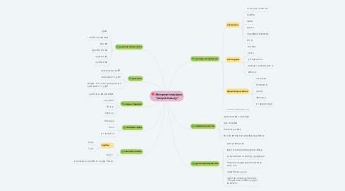 "Mind Map: Интернет-магазин ""simple beauty"""