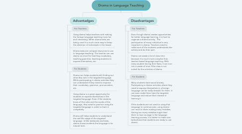 Mind Map: Drama in Language Teaching