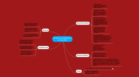 Mind Map: Sindicalismo y Solidarismo en Costa Rica