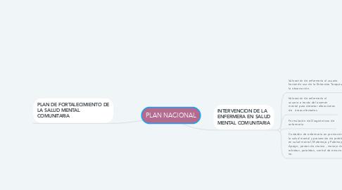 Mind Map: El Proceso de Elaboración del Asís Local