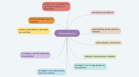 Mind Map: Desacralización