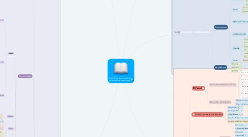 Mind Map: Sources et ressources en relations internationales