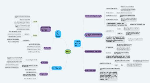 Mind Map: Nhàn