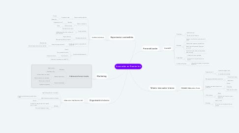Mind Map: Innovación en Premier Inn