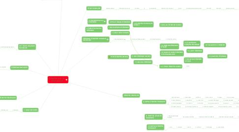 Mind Map: ÖĞRETİM İLKE VE  TÖNTEMLERİ