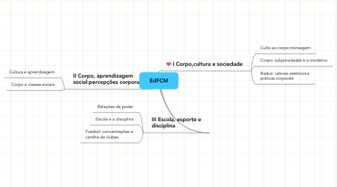 Mind Map: EdFCM