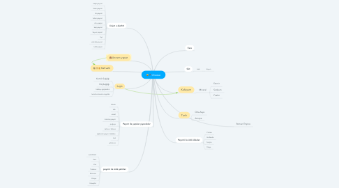Mind Map: Cheese