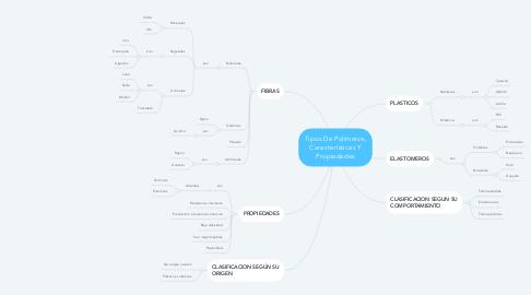 Mind Map: Tipos De Polímeros, Características Y Propiedades