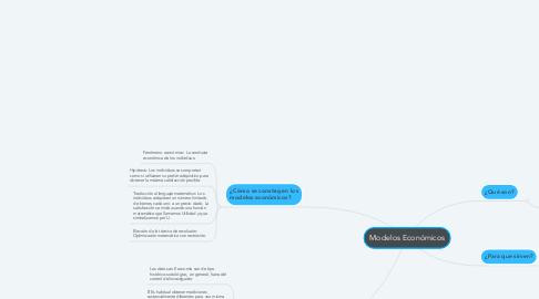 Mind Map: Modelos Económicos