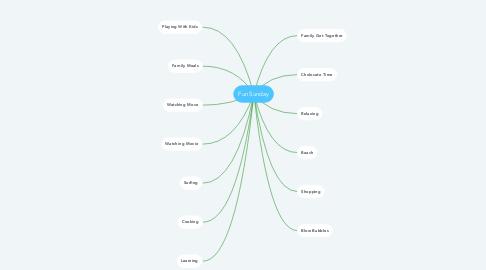 Mind Map: Fun Sunday