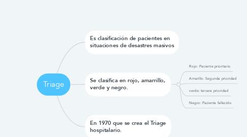 Mind Map: Triage