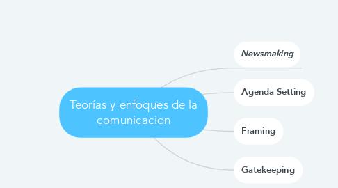 Mind Map: Teorías y enfoques de la comunicacion