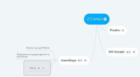 Mind Map: 2 Consul