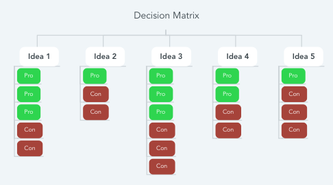 Mind Map: Decision Matrix
