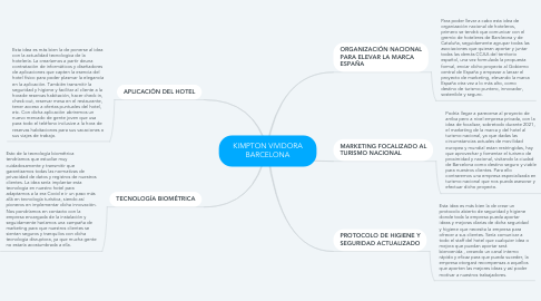 Mind Map: KIMPTON VIVIDORA BARCELONA