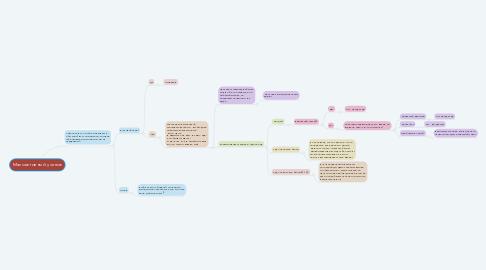 Mind Map: Малоактивный ученик